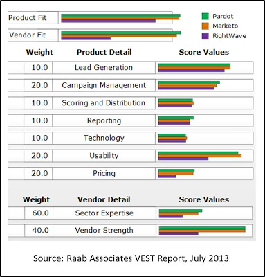 David Raab re Marketing Automation Skill Shortage